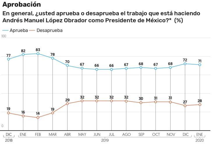 Inicia López Obrador el 2020 con respaldo del 71 por ciento