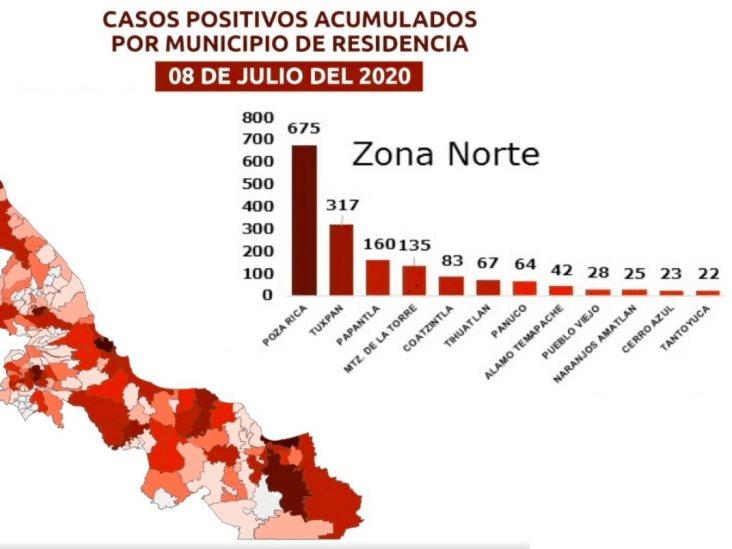 Coatza, Mina y Cosolea suman 1,742 casos y 389 muertes por COVID-19