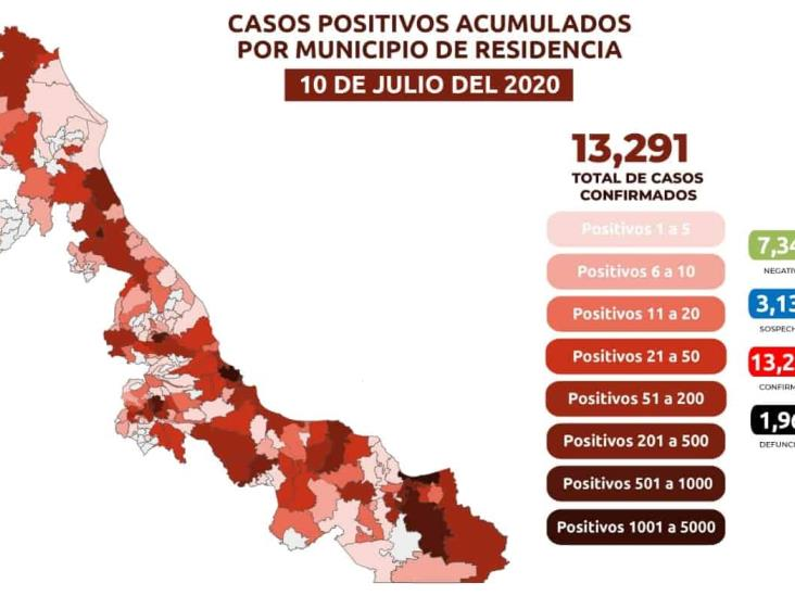 Registra Veracruz 38 muertes por COVID-19 este viernes;  van mil 963 en total