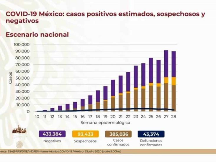 COVID-19: 385,036 casos en México; 43,374 defunciones