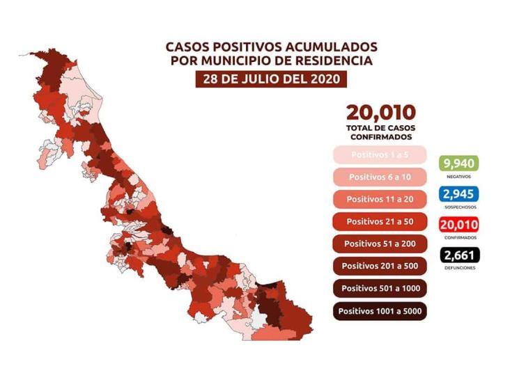 Veracruz supera los veinte mil casos acumulados de COVID-19