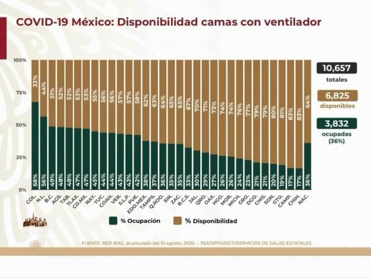 COVID-19: 492,522 casos en México; 53,929 defunciones