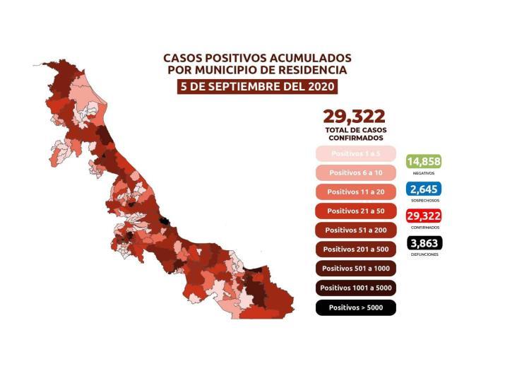 COVID-19: 29,332 casos en Veracruz; 3,863 defunciones