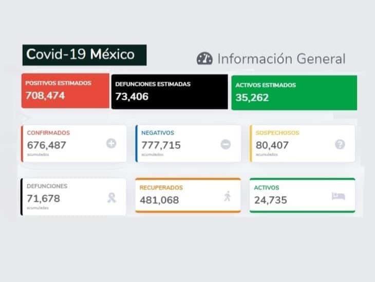 COVID-19: 676,487 casos en México; 71,678 defunciones