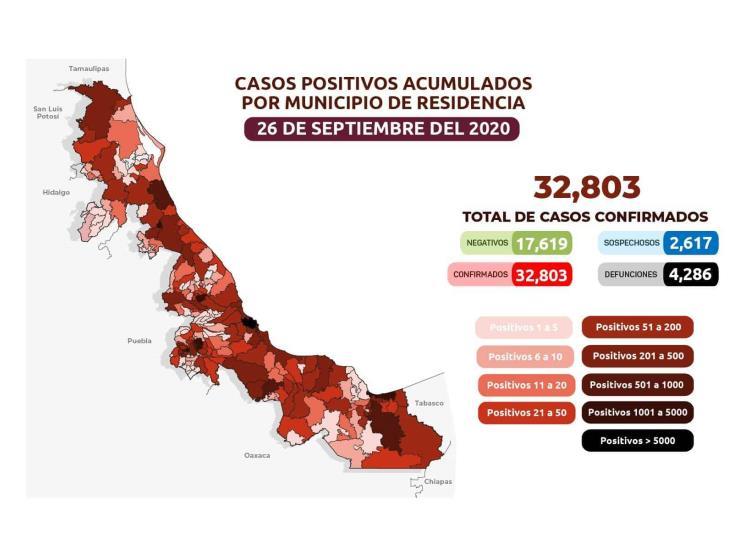 COVID-19: 32,803 casos en Veracruz; 4,286 defunciones