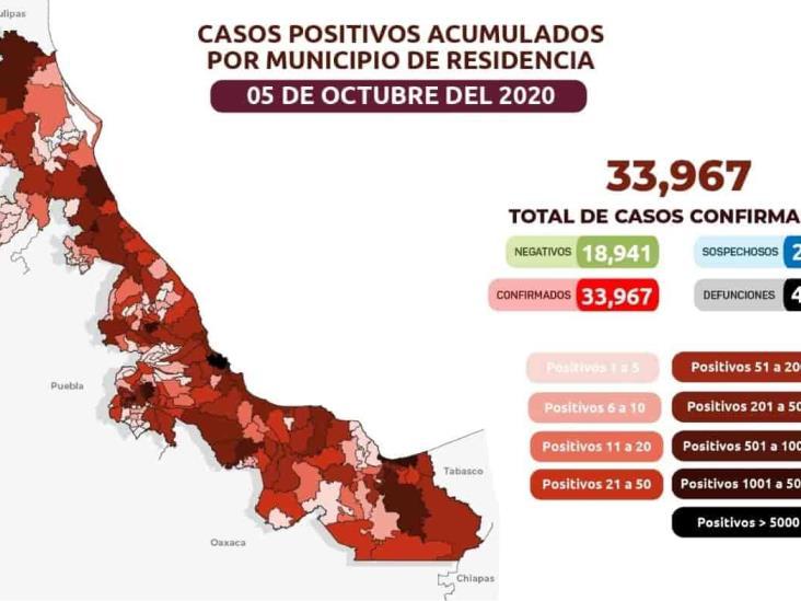El estado con 33 mil 967 casos positivos acumulados de Covid-19