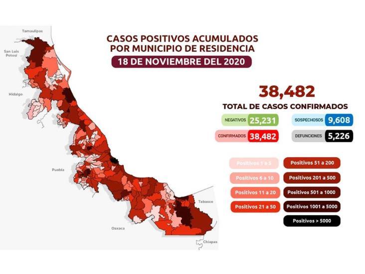 COVID-19 en Veracruz: 226 casos activos y 38,482 acumulados