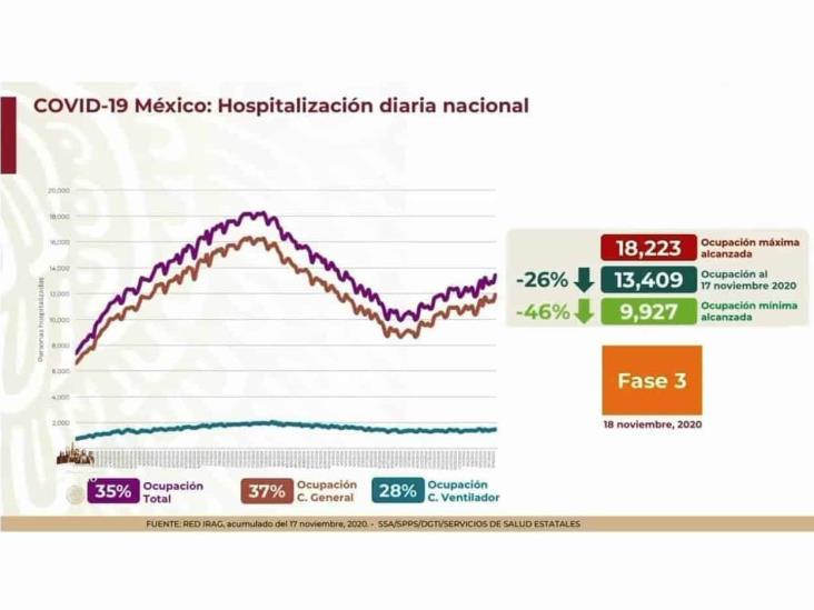 COVID-19: 1,015,071 casos en México; 99,528 defunciones