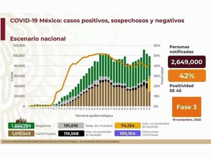 Rebasa México las 100 mil defunciones por COVID-19