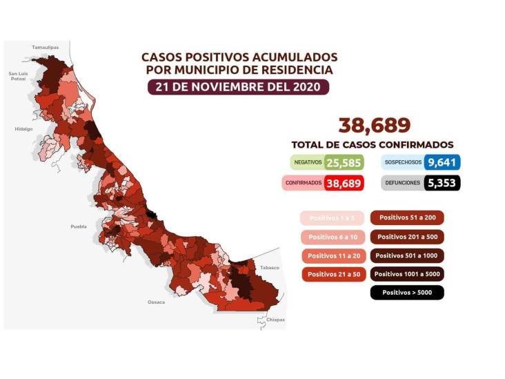 COVID-19: 38,689 casos en Veracruz; 5,353 defunciones