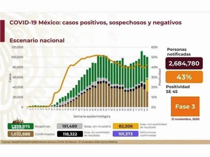 COVID-19: 1,032,688 casos en México; 101,373 defunciones