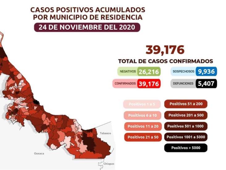 Veracruz registra 40 decesos y 97 positivos a COVID-19 en un día