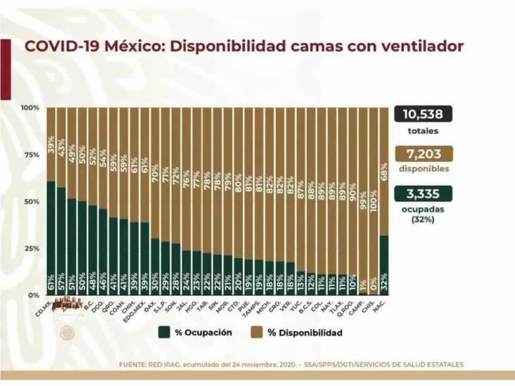 COVID-19: 1,070,487 casos en México; 103,597 defunciones