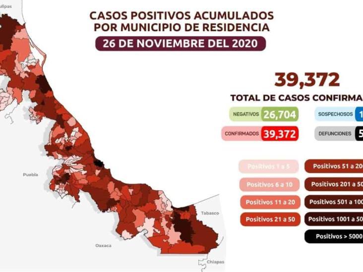 Veracruz acumula 39 mil 372 y 5 mil 514 defunciones