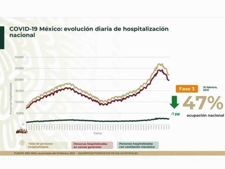 COVID-19: 169,760 defunciones en México; vacunación avanza