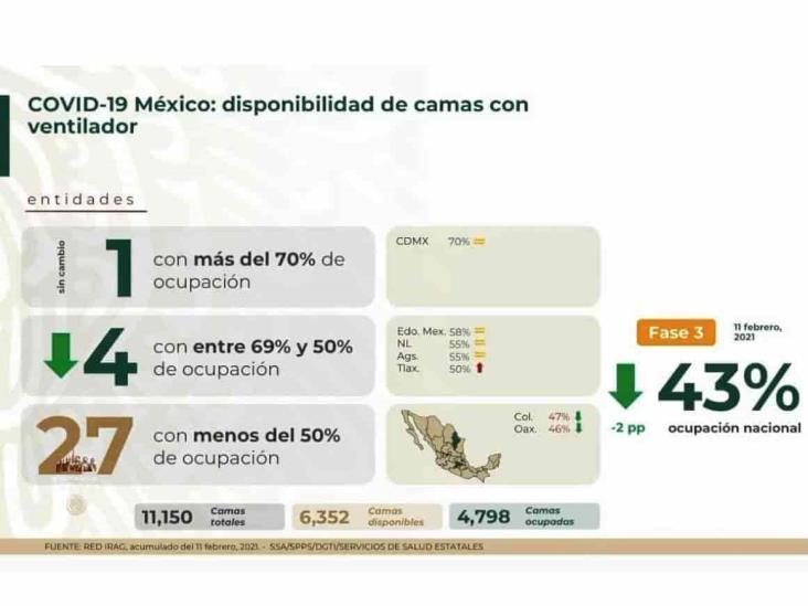 COVID-19: 171,234 defunciones en México; contagios, a la baja