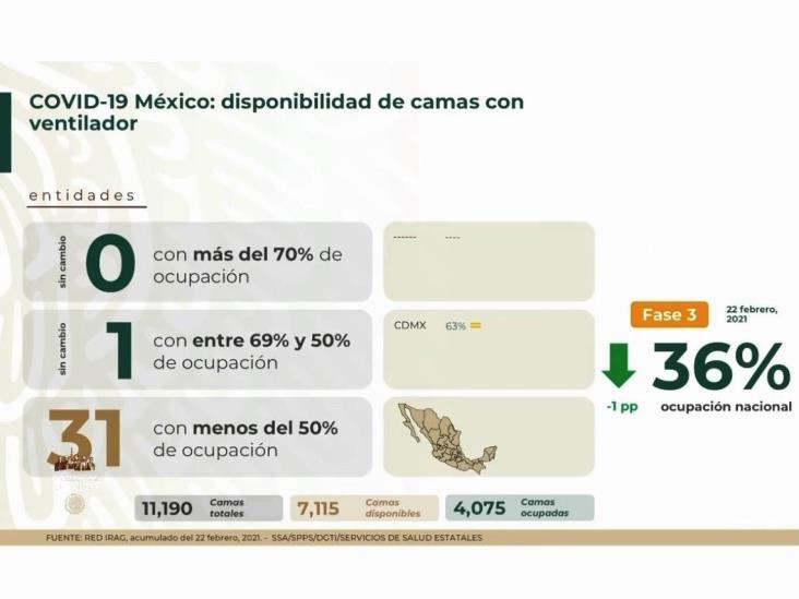 En México, 180 mil 536 defunciones por COVID-19
