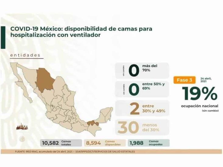 Baja hospitalización por COVID-19 en México; la epidemia sigue: Salud