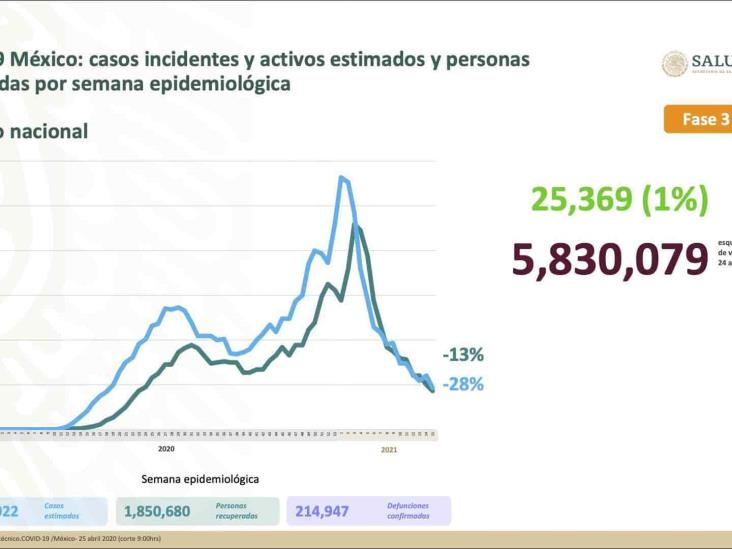 México registra 214 mil 947 defunciones por COVID-19