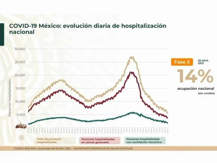 Nuevamente bajan contagios de COVID-19 en la República Mexicana